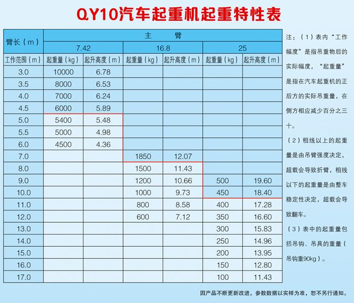 QY10汽车起重机起重特性表